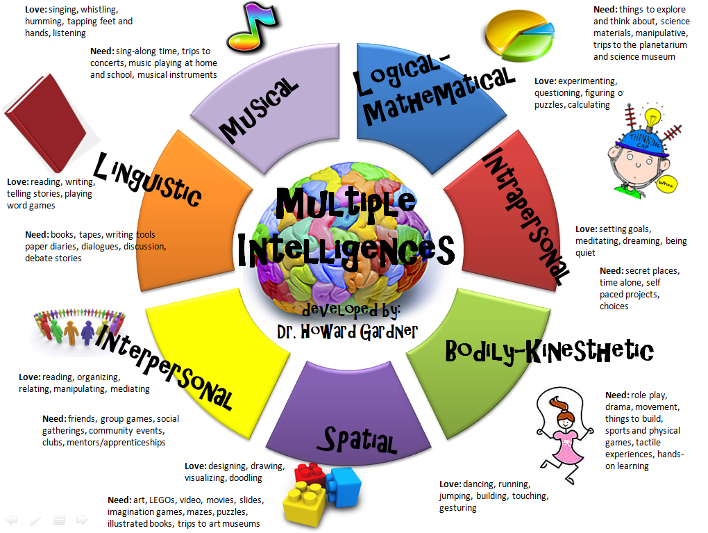 multipleintelligences_GIS
